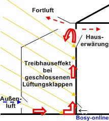 Glashaus Wintergarten wintergarten glashaus shkwissen haustechnikdialog