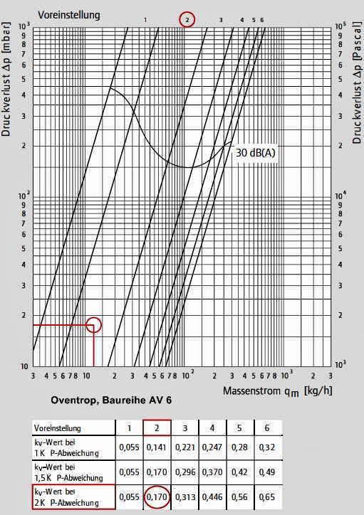 Thermostatventil Shkwissen Haustechnikdialog
