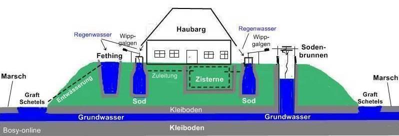 wasserversorgung im nordfriesischen marschenland shkwissen haustechnikdialog. Black Bedroom Furniture Sets. Home Design Ideas