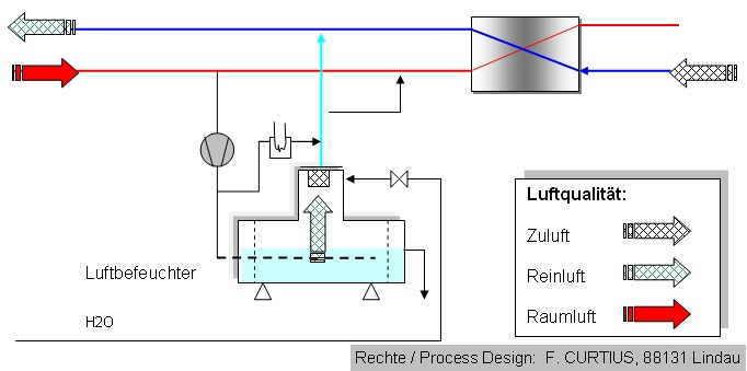 Adiabatische Kühlung - SHKwissen - HaustechnikDialog