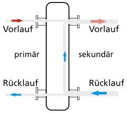 hydraulische weiche bild shkwissen haustechnikdialog. Black Bedroom Furniture Sets. Home Design Ideas