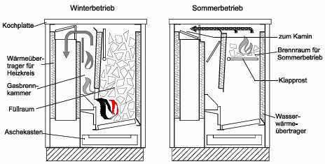umstellbarer zentralheizungsherd bild shkwissen haustechnikdialog. Black Bedroom Furniture Sets. Home Design Ideas