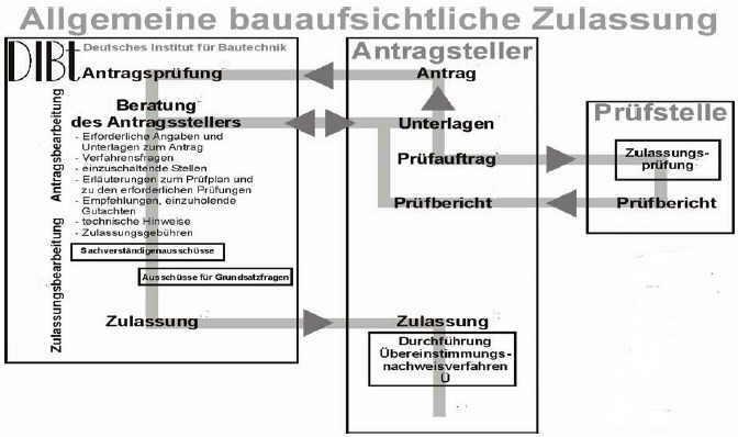 Dibt Zulassungen Shkwissen Haustechnikdialog