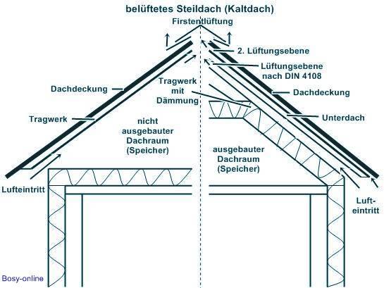 kaltdach shkwissen haustechnikdialog. Black Bedroom Furniture Sets. Home Design Ideas
