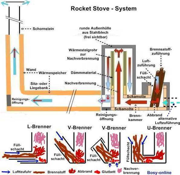 1000 images about rocket stoves mass heaters on pinterest