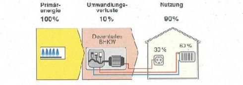 blockheizkraftwerk bhkw shkwissen haustechnikdialog. Black Bedroom Furniture Sets. Home Design Ideas